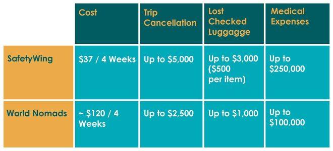 best multi trip travel insurance