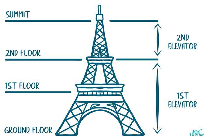 eiffel tower levels